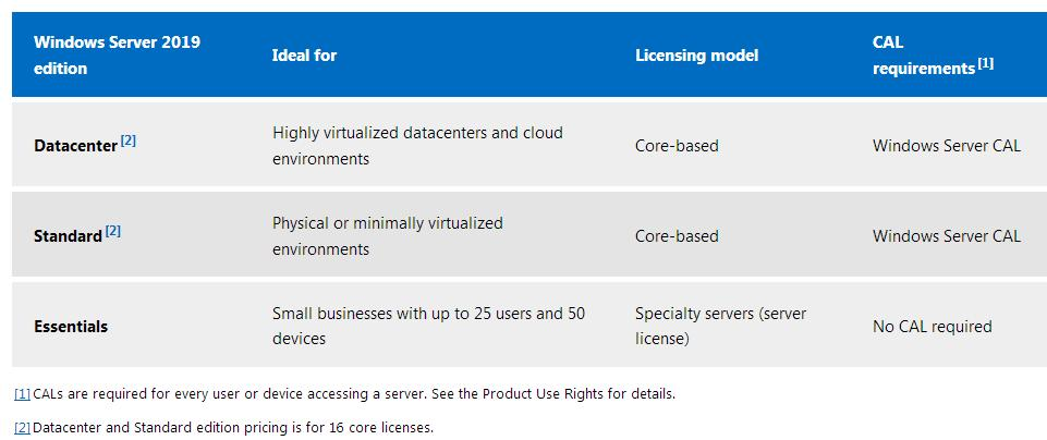 windows server 2019 выпуски